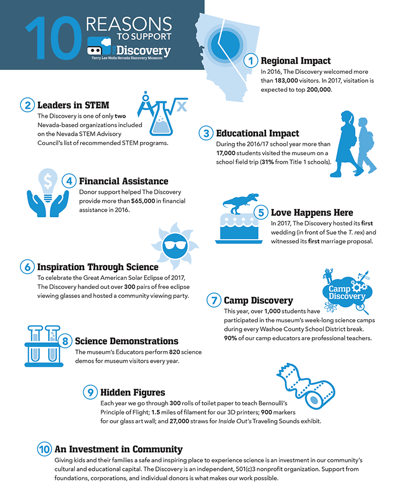 10 Reasons to Support The Discovery