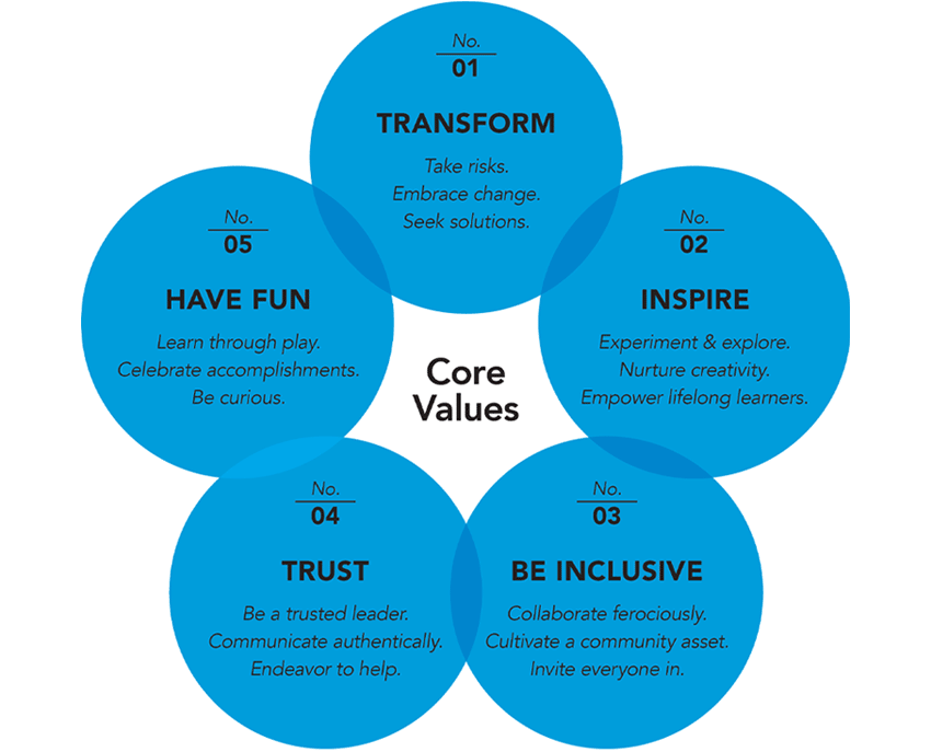 The Discovery's Core Values